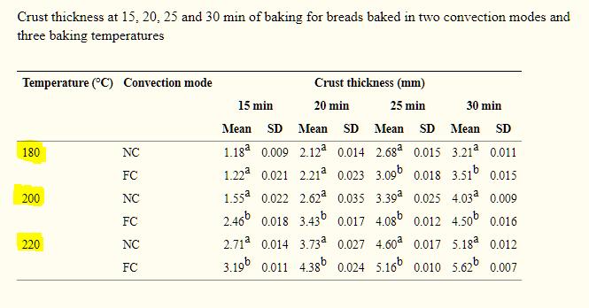 טבלת השפעת טמפרטורה על הלחם